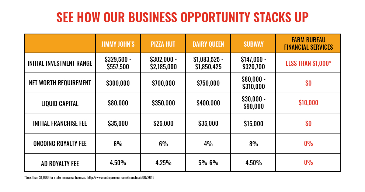 franchise startup costs