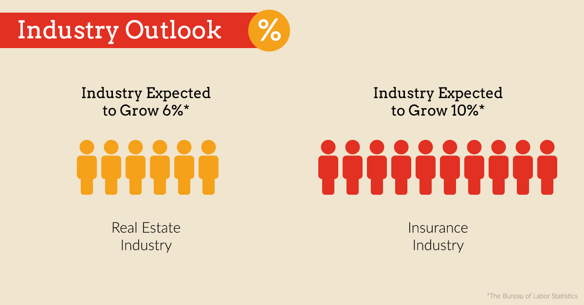 growth in the insurance industry