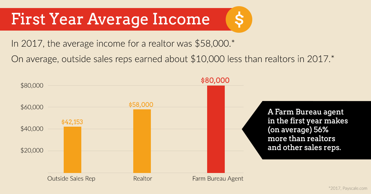 average income of a new insurance agent