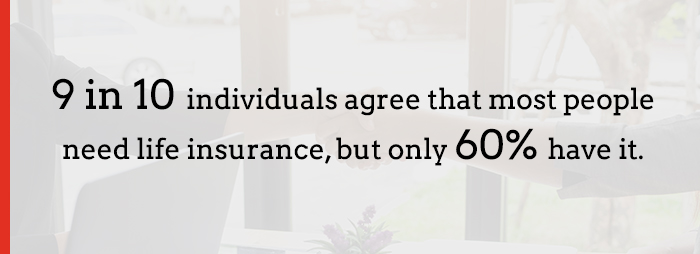 only 60% of people have life insurance